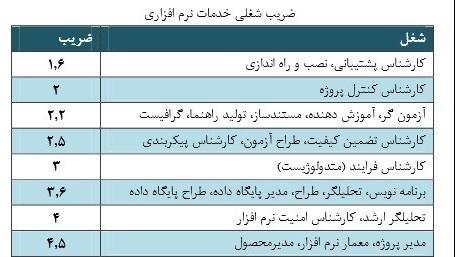 دستمزد متخصص نرمافزار در ایران چقدر است؟ دستمزد متخصص نرمافزار در ایران چقدر است؟ 15 9 18 1254511394062514254528360957210