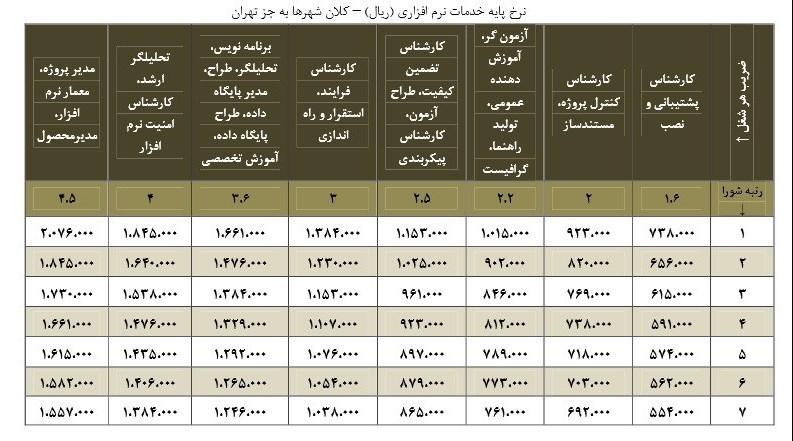 دستمزد متخصص نرمافزار در ایران چقدر است؟ دستمزد متخصص نرمافزار در ایران چقدر است؟ 15 9 18 1255591394062514265160160957510