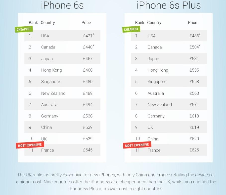 ارزانترین و گرانترین قیمت آیفونهای جدید در کشورهای مختلف / جدول ارزانترین و گرانترین قیمت آیفونهای جدید در کشورهای مختلف / جدول 15 9 19 161757p b