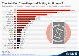 چند ساعت باید کار کرد تا یک آیفون خرید؟ / جدول ساعت کار در 18 شهر بزرگ دنیا را ببینید چند ساعت باید کار کرد تا یک آیفون خرید؟ / جدول ساعت کار در 18 شهر بزرگ دنیا را ببینید 2015 9 26 7 45 1